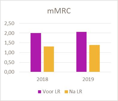 mMRC longrevalidatie MMC