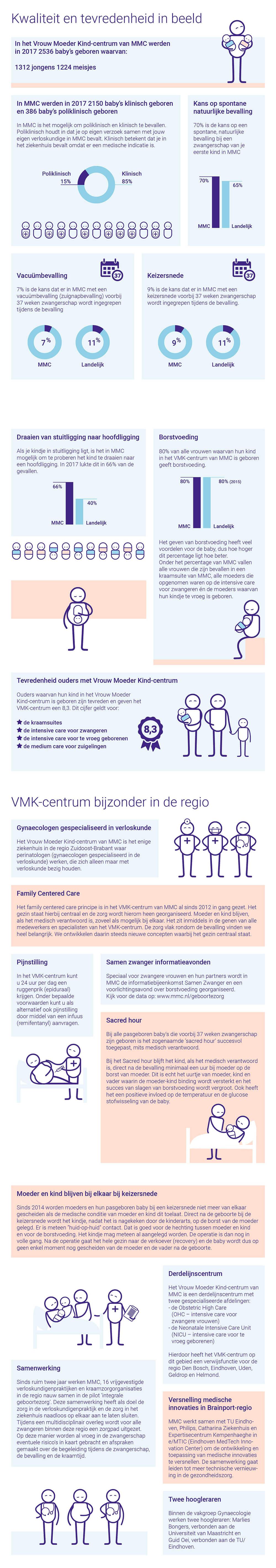 Kwaliteit in beeld Geboortezorg Infographic