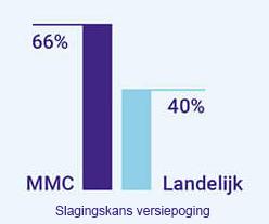 slagingspercentage versiepoging stuitligging MMC 66% Landeling 40%